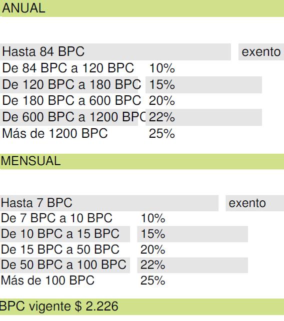 Sueldos 2015 en uruguay autos post for Mercadona oficinas centrales