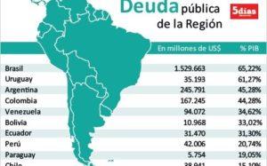 Deuda Uruguay Region