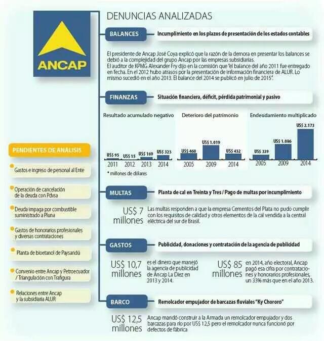 infografia ANCAP