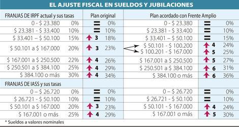 Cómo afecta a las deducciones del IRPF el ajuste fiscal del 2016
